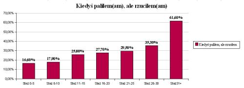 k24_dzien-bez-papierosa_wykres2