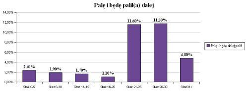 k24_dzien-bez-papierosa_wykres3